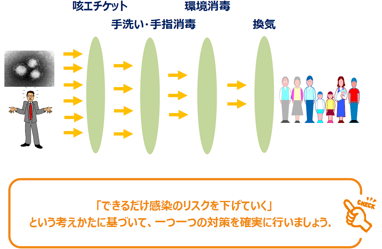 感染伝播予防の図